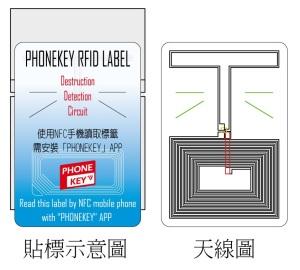RFID 公版標籤示意圖