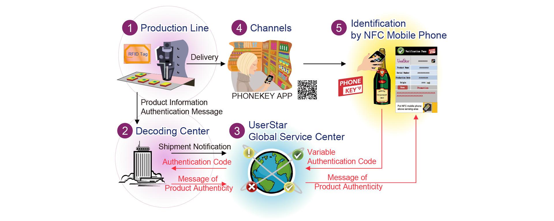 防偽服務導入流程